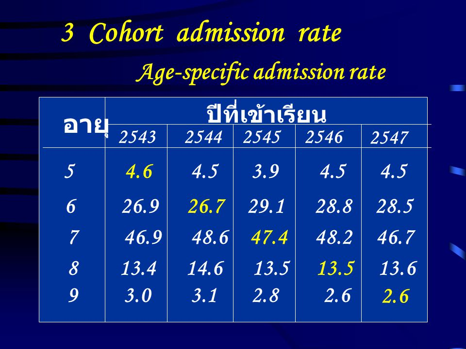 3 Cohort admission rate Age-specific admission rate อายุ
