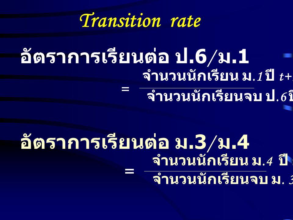Transition rate อัตราการเรียนต่อ ป.6/ ม.1 อัตราการเรียนต่อ ม.3/ ม.4 =