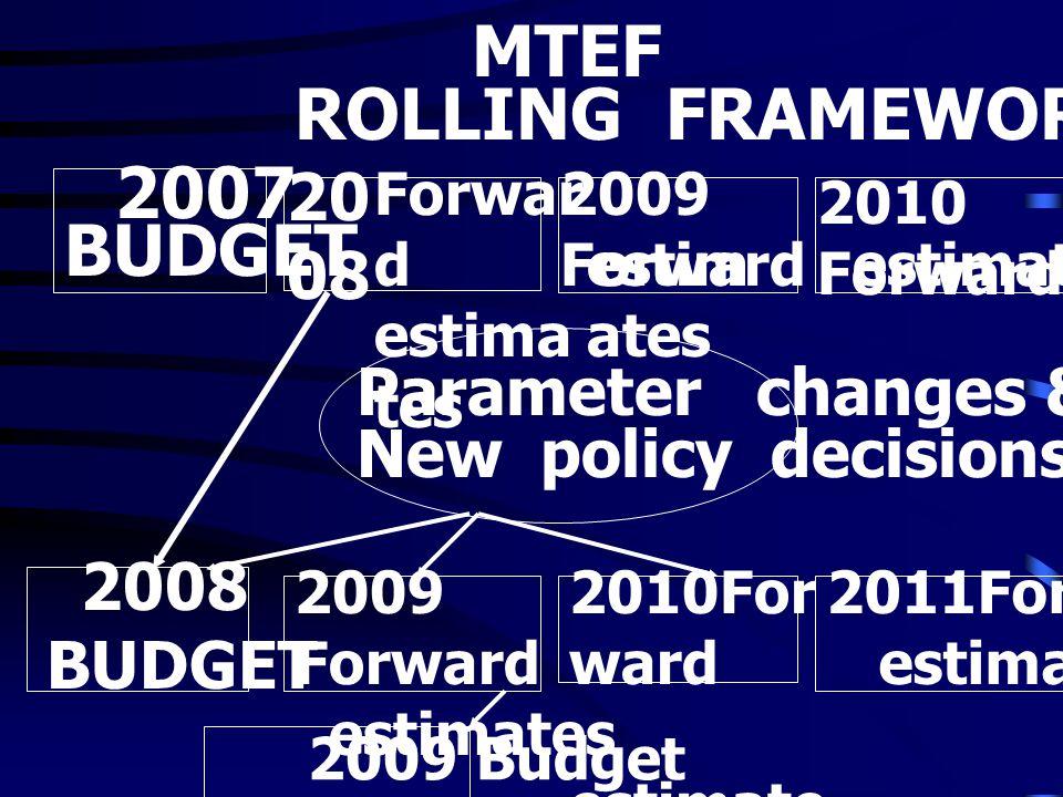 MTEF ROLLING FRAMEWORK BUDGET 2008 Parameter changes &