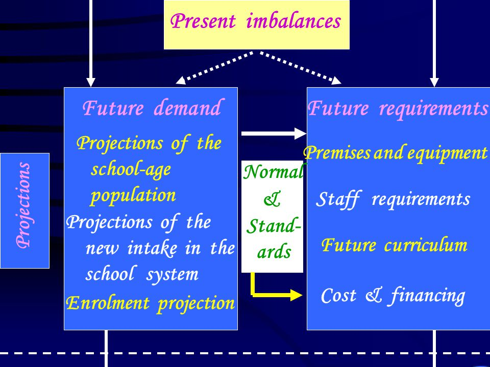Present imbalances Future demand Future requirements