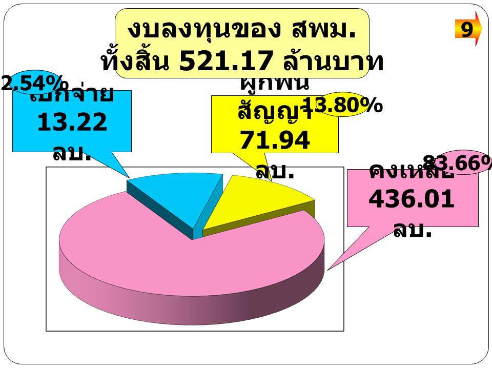 งบลงทุนของ สพม. ทั้งสิ้น 521.17 ล้านบาท