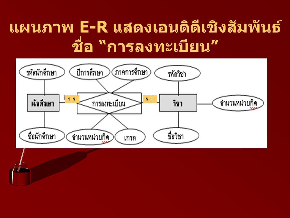 แผนภาพ E-R แสดงเอนติตีเชิงสัมพันธ์ชื่อ การลงทะเบียน