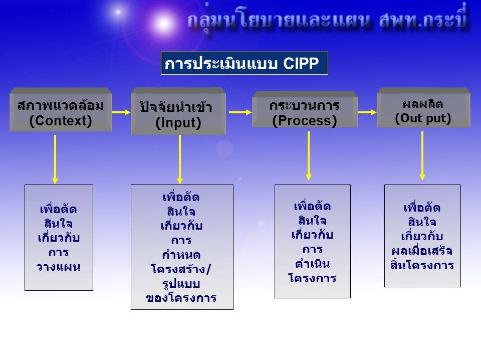 การประเมินแบบ CIPP สภาพแวดล้อม ปัจจัยนำเข้า (Input)
