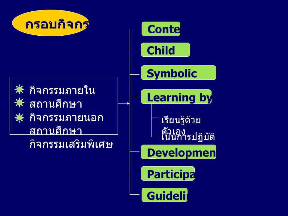กรอบกิจกรรม Content Child center Symbolic framework