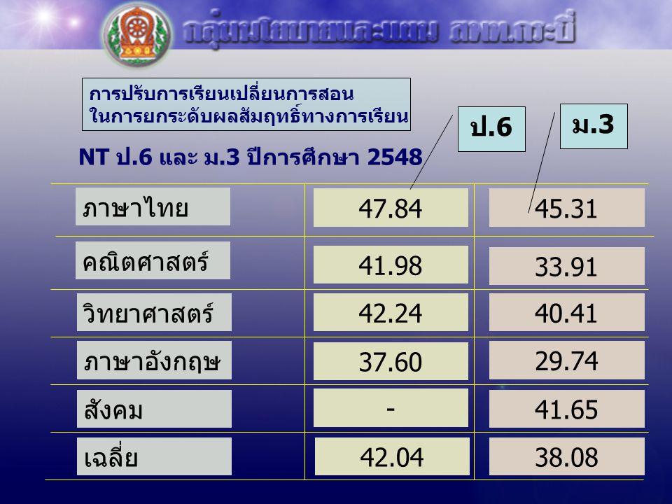 ป.6 ม.3 ภาษาไทย 47.84 45.31 คณิตศาสตร์ 41.98 33.91 วิทยาศาสตร์ 42.24