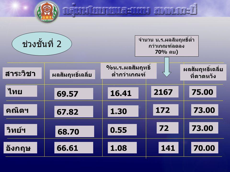 ช่วงชั้นที่ 2 สาระวิชา ไทย 69.57 16.41 2167 75.00 คณิตฯ 1.30 172 73.00
