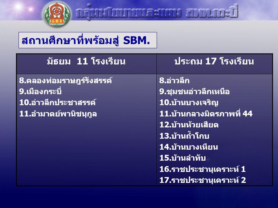 สถานศึกษาที่พร้อมสู่ SBM.