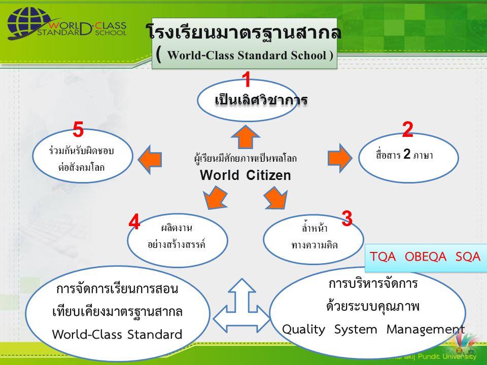 1 5 2 3 4 โรงเรียนมาตรฐานสากล ( World-Class Standard School )