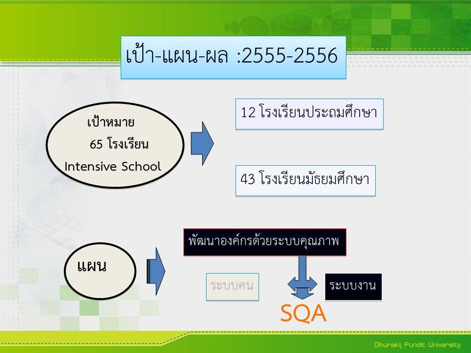 SQA เป้า-แผน-ผล :2555-2556 แผน 12 โรงเรียนประถมศึกษา