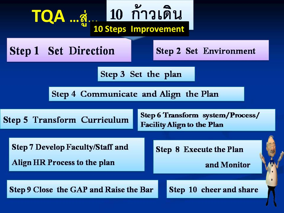 TQA …สู่... 10 Steps Improvement