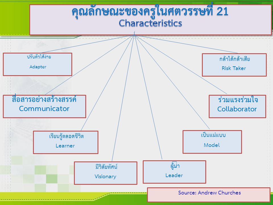 คุณลักษณะของครูในศตวรรษที่ 21 Characteristics