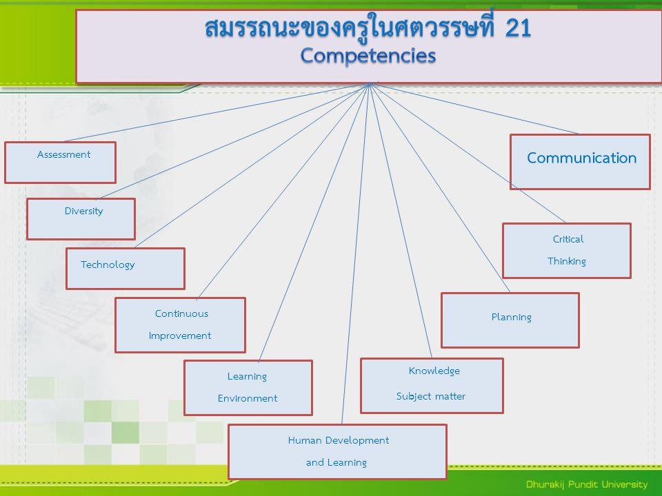 สมรรถนะของครูในศตวรรษที่ 21 Competencies