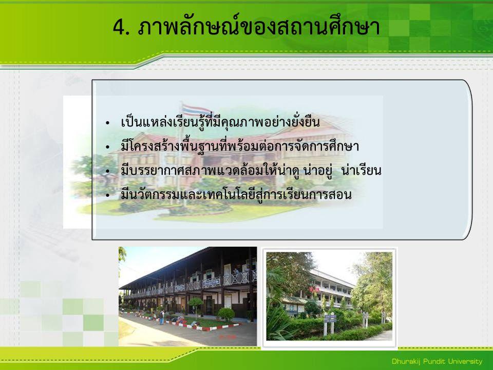 4. ภาพลักษณ์ของสถานศึกษา