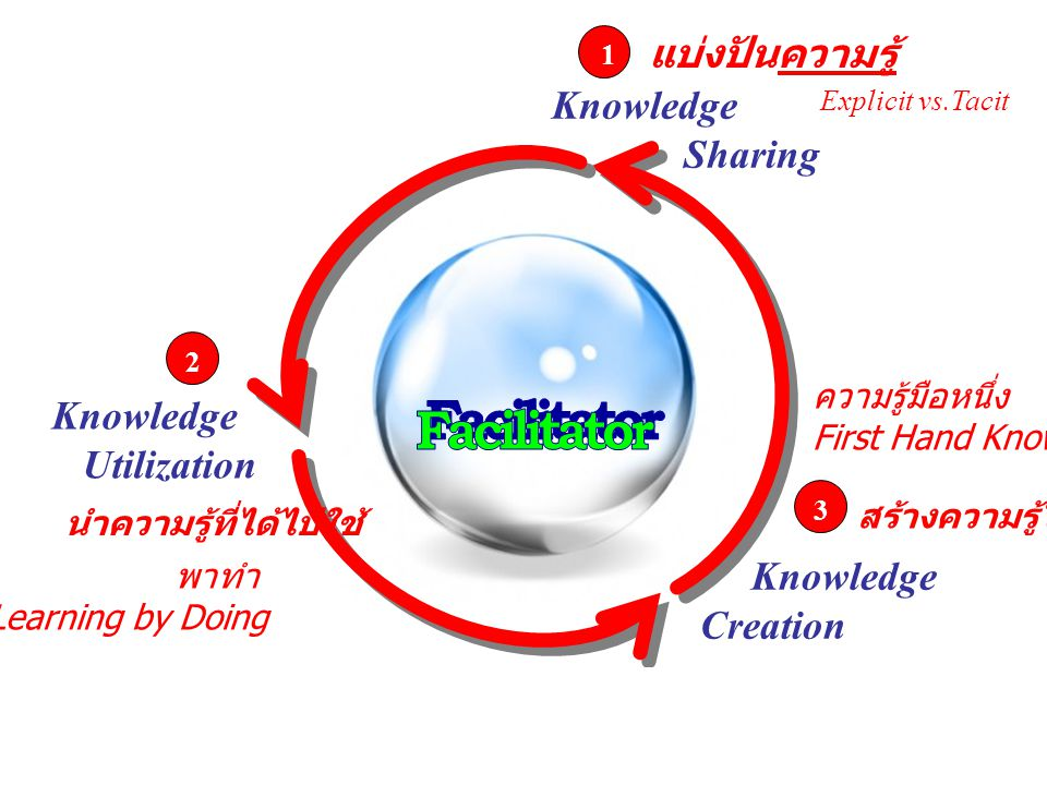 Facilitator แบ่งปันความรู้ Knowledge Sharing Knowledge Utilization