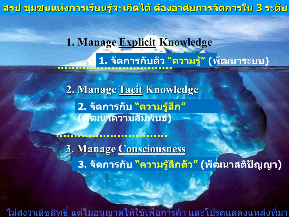 1. Manage Explicit Knowledge