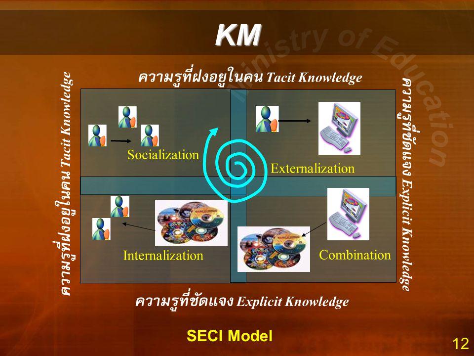 KM ความรู้ที่ฝังอยู่ในคน Tacit Knowledge Socialization