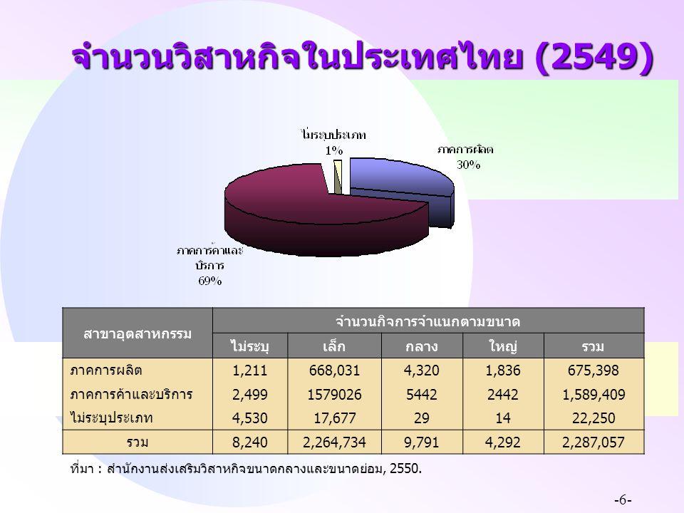 จำนวนวิสาหกิจในประเทศไทย (2549)
