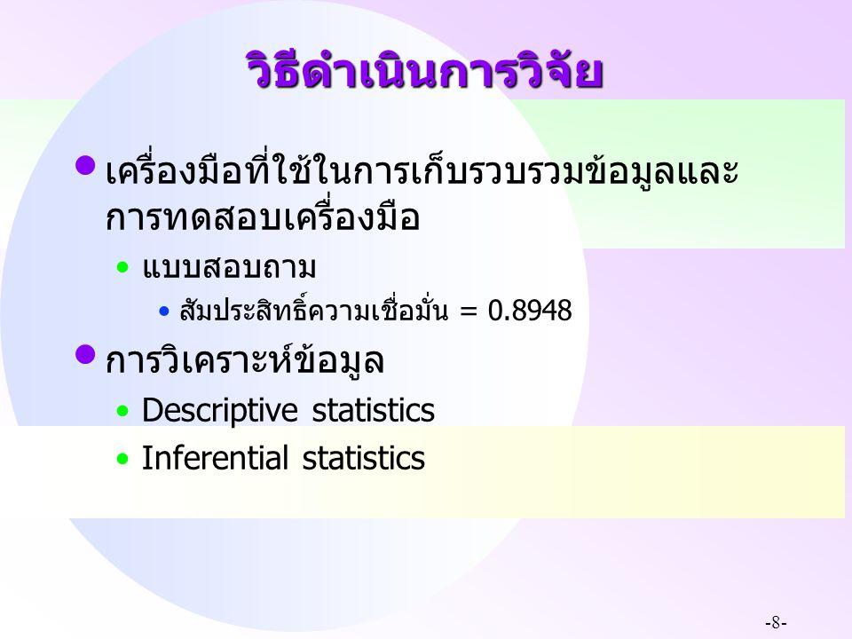 วิธีดำเนินการวิจัย เครื่องมือที่ใช้ในการเก็บรวบรวมข้อมูลและการทดสอบเครื่องมือ. แบบสอบถาม. สัมประสิทธิ์ความเชื่อมั่น = 0.8948.