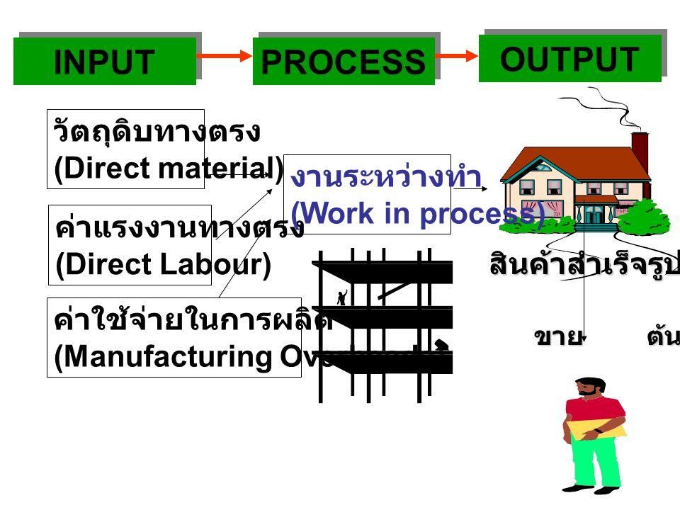 INPUT PROCESS OUTPUT วัตถุดิบทางตรง (Direct material) งานระหว่างทำ