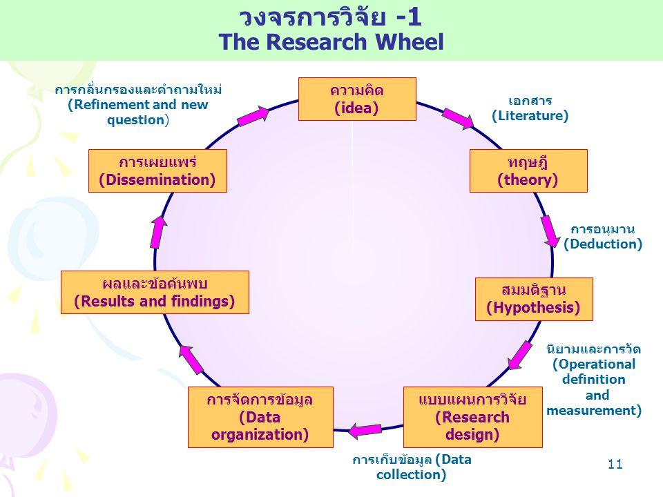 วงจรการวิจัย -1 The Research Wheel ความคิด (idea) การเผยแพร่