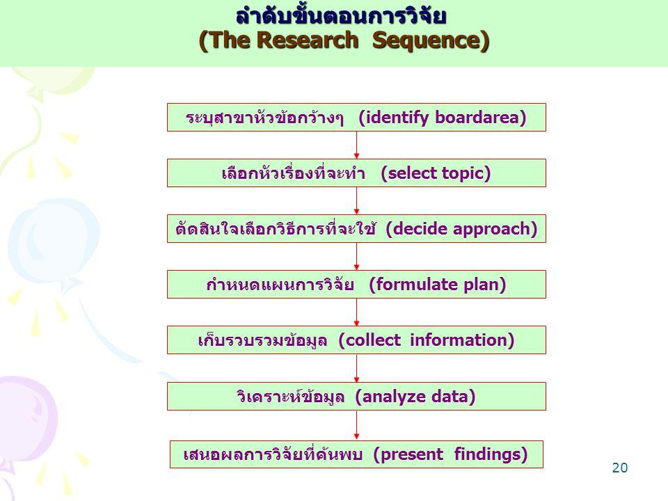 ลำดับขั้นตอนการวิจัย (The Research Sequence)