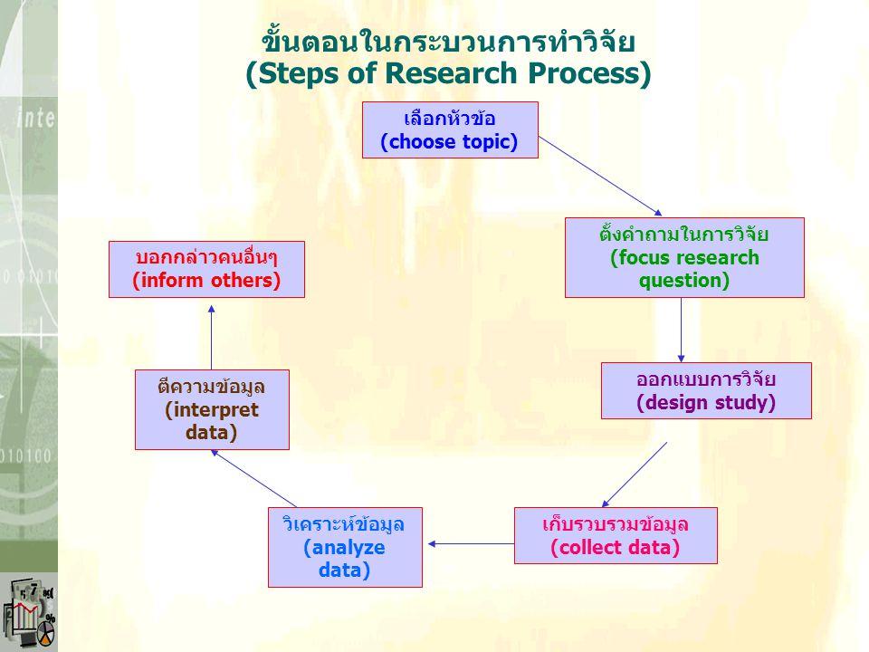 ขั้นตอนในกระบวนการทำวิจัย (Steps of Research Process)
