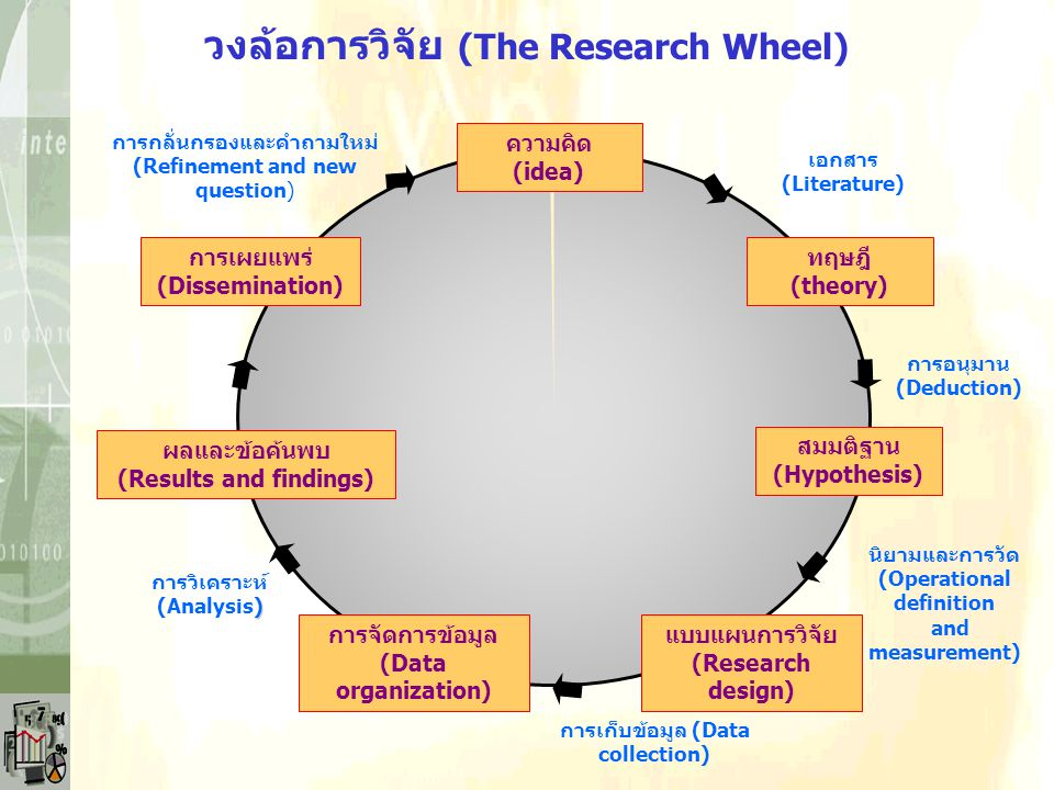 วงล้อการวิจัย (The Research Wheel)