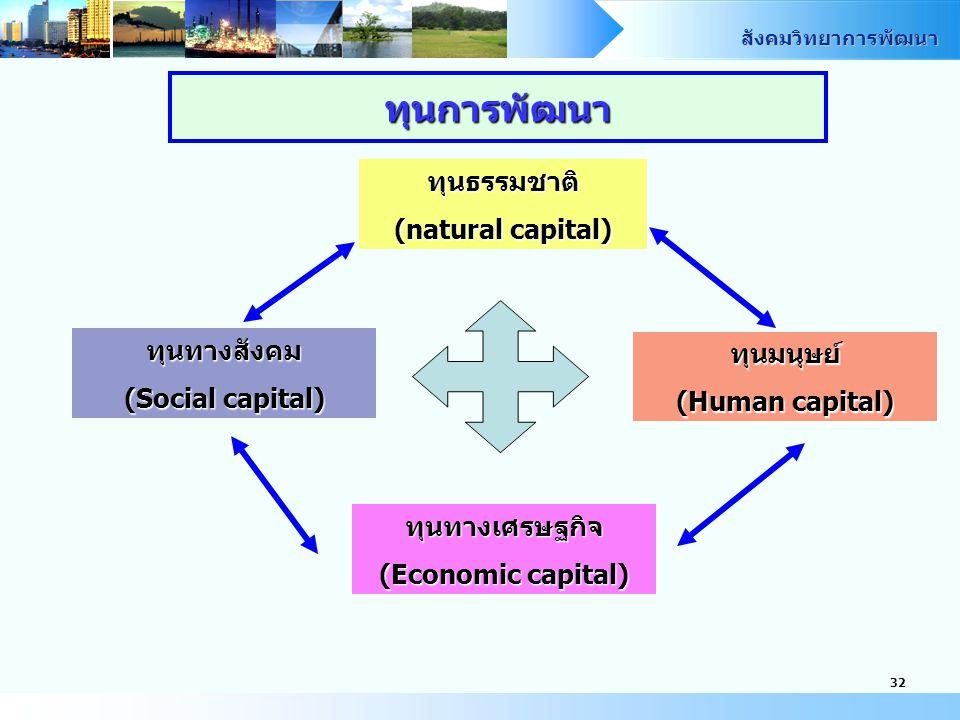 ทุนการพัฒนา ทุนธรรมชาติ (natural capital) ทุนทางสังคม ทุนมนุษย์