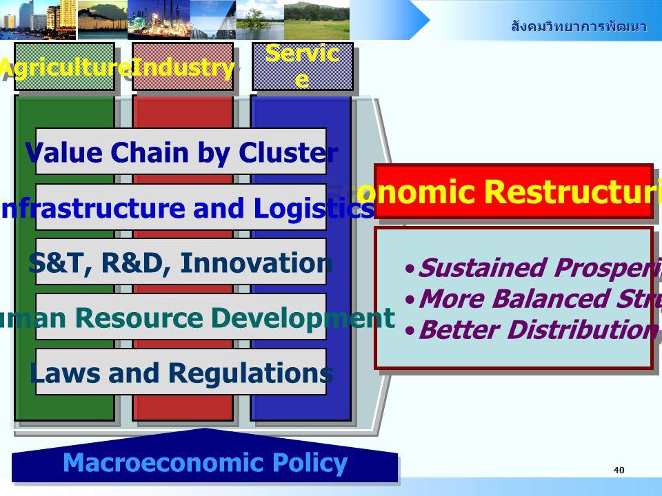 Economic Restructuring