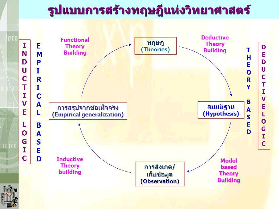 รูปแบบการสร้างทฤษฎีแห่งวิทยาศาสตร์