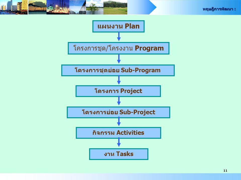 โครงการชุดย่อย Sub-Program โครงการย่อย Sub-Project
