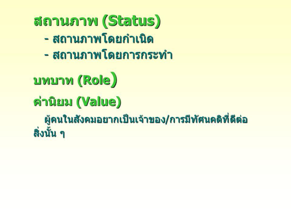 สถานภาพ (Status) - สถานภาพโดยกำเนิด