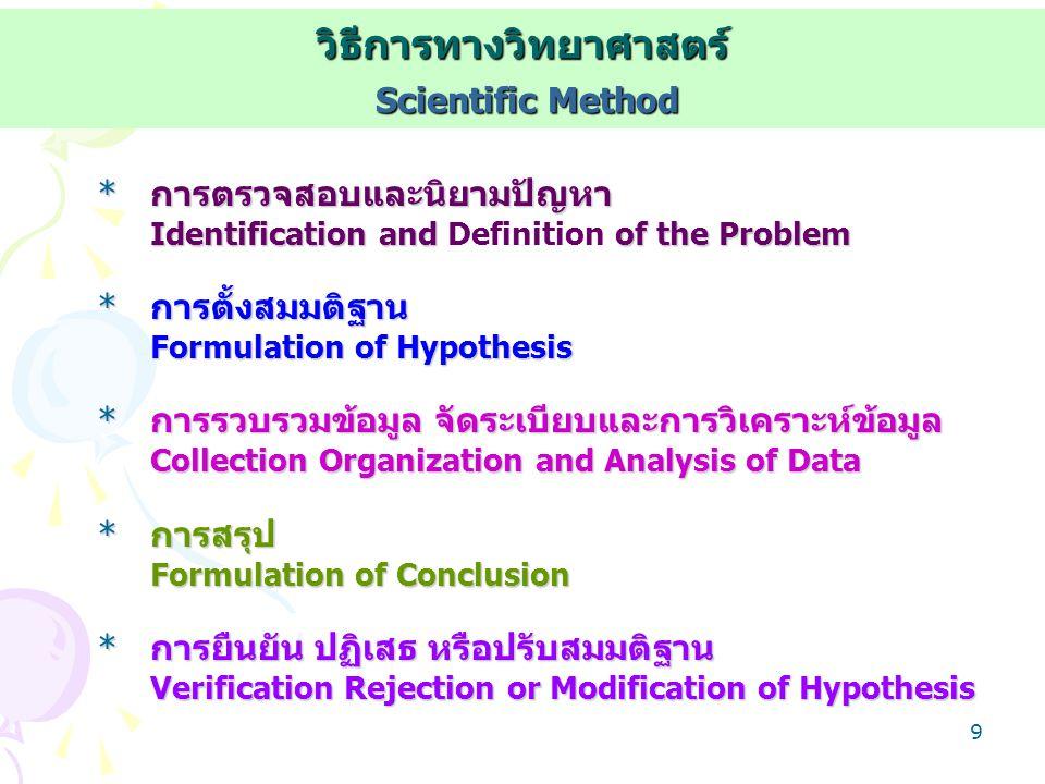 วิธีการทางวิทยาศาสตร์ Scientific Method