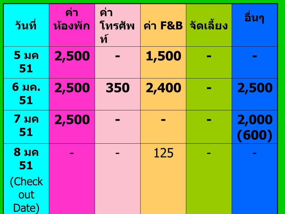 วันที่ ค่าห้องพัก. ค่าโทรศัพท์ ค่า F&B. จัดเลี้ยง. อื่นๆ. 5 มค 51. 2,500. - 1,500. 6 มค. 51.