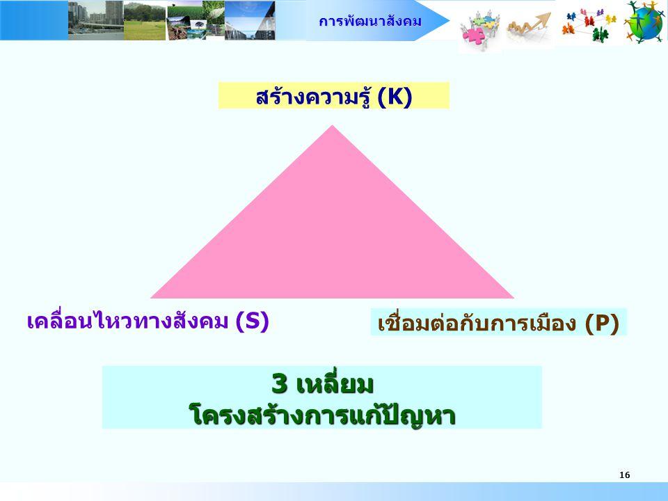 3 เหลี่ยม โครงสร้างการแก้ปัญหา