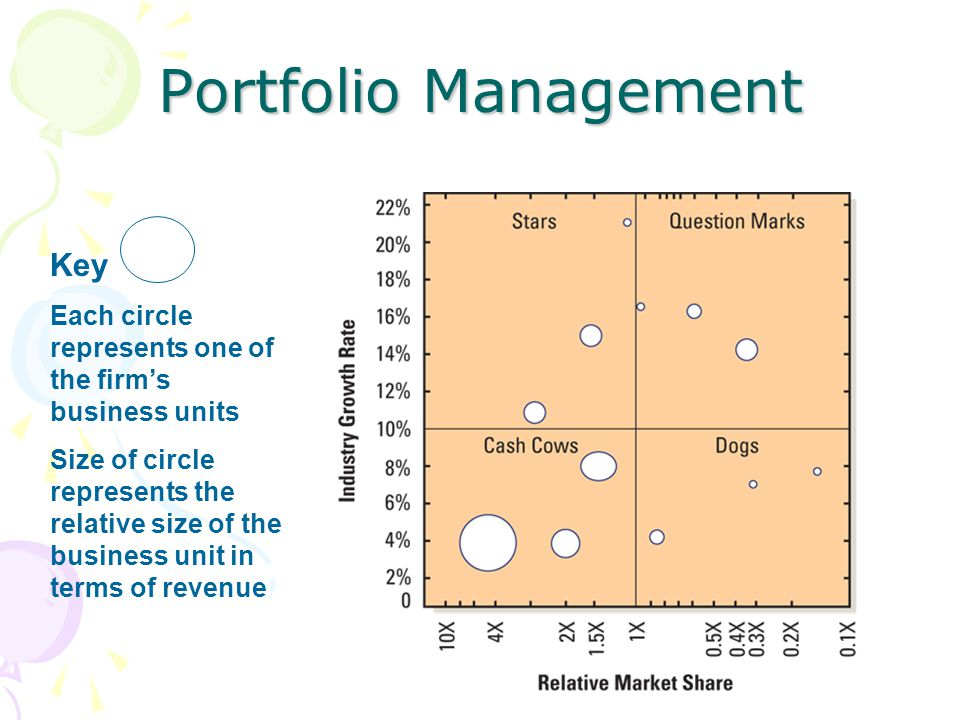 Portfolio Management Key