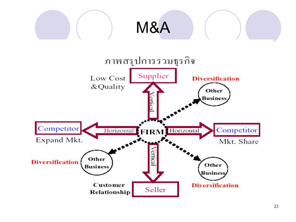 Dr. Songporn Hansanti Environment of Business M&A