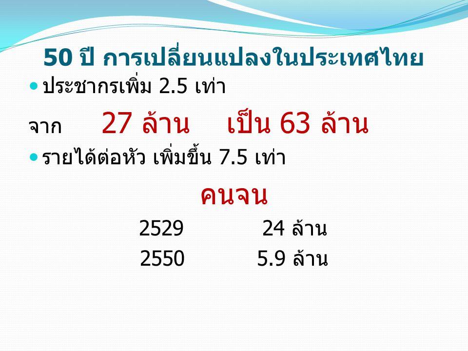 50 ปี การเปลี่ยนแปลงในประเทศไทย