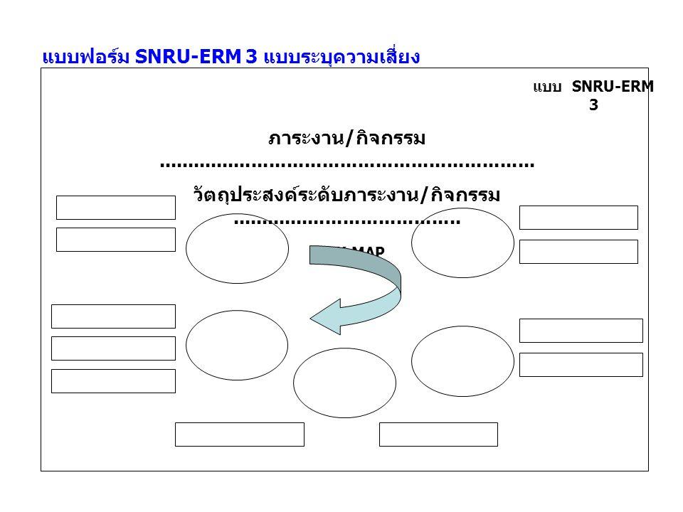 แบบฟอร์ม SNRU-ERM 3 แบบระบุความเสี่ยง