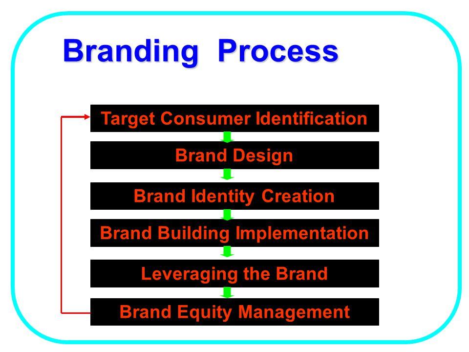 Branding Process Target Consumer Identification Brand Design
