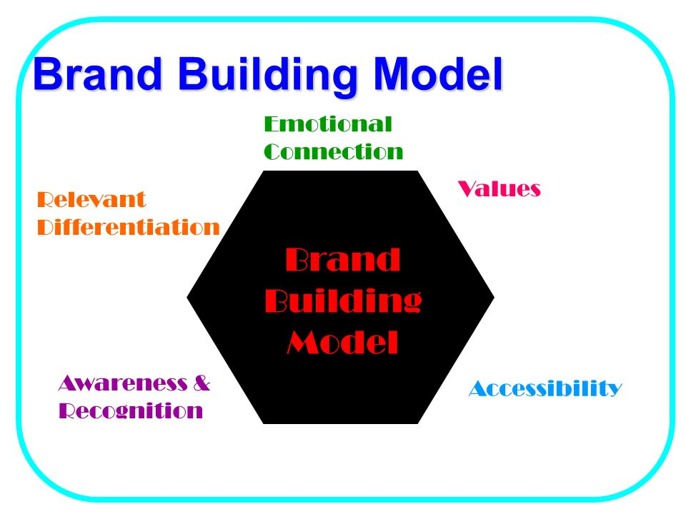 Brand Building Model Brand Building Model Emotional Connection Values