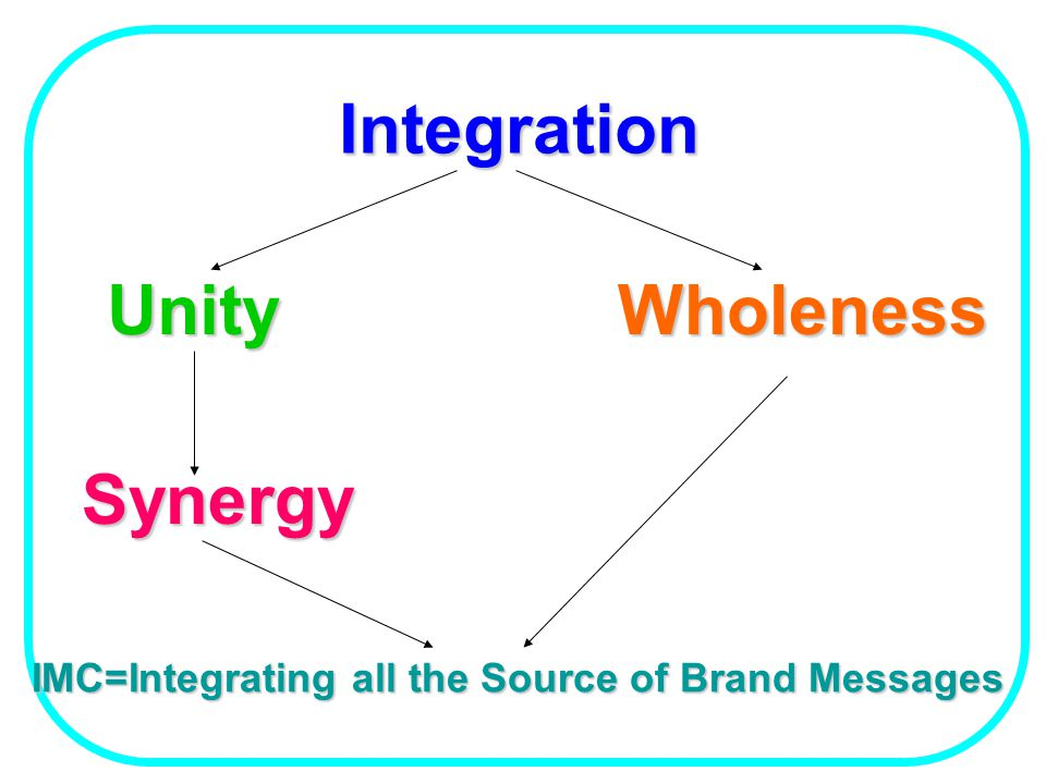 Integration Unity Wholeness Synergy