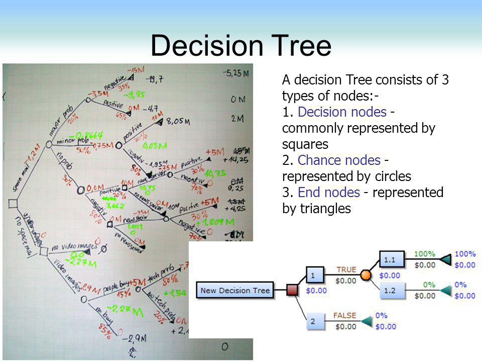 Decision Tree A decision Tree consists of 3 types of nodes:-