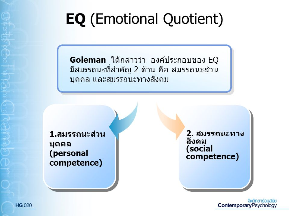 EQ (Emotional Quotient)