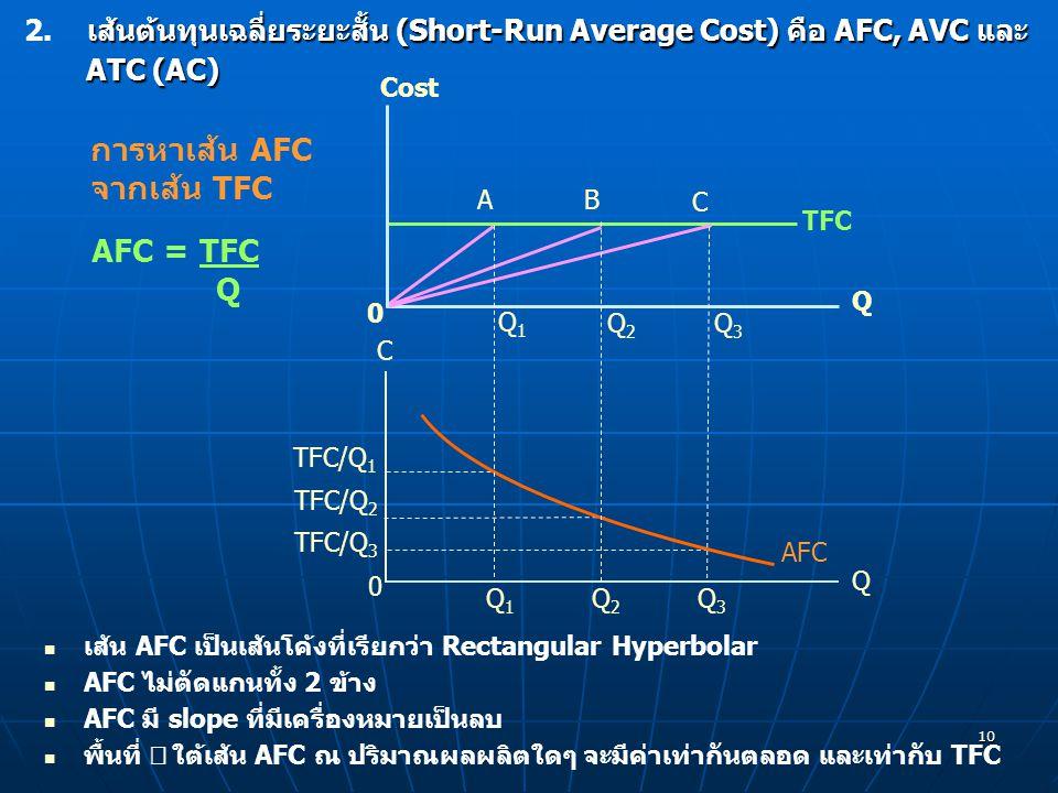 การหาเส้น AFC จากเส้น TFC