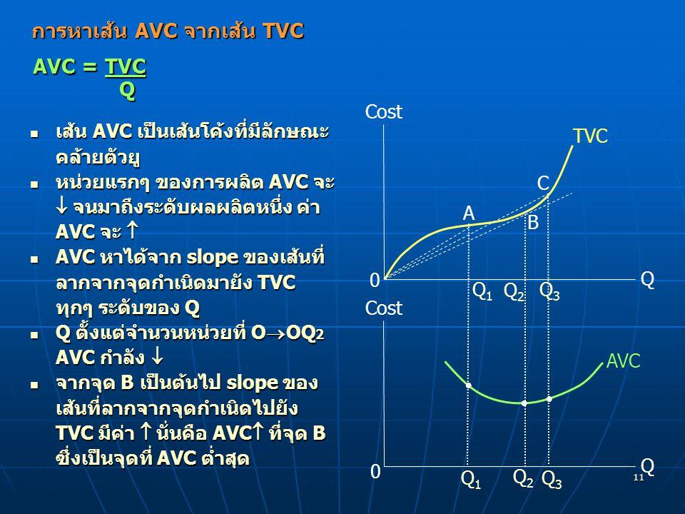 การหาเส้น AVC จากเส้น TVC