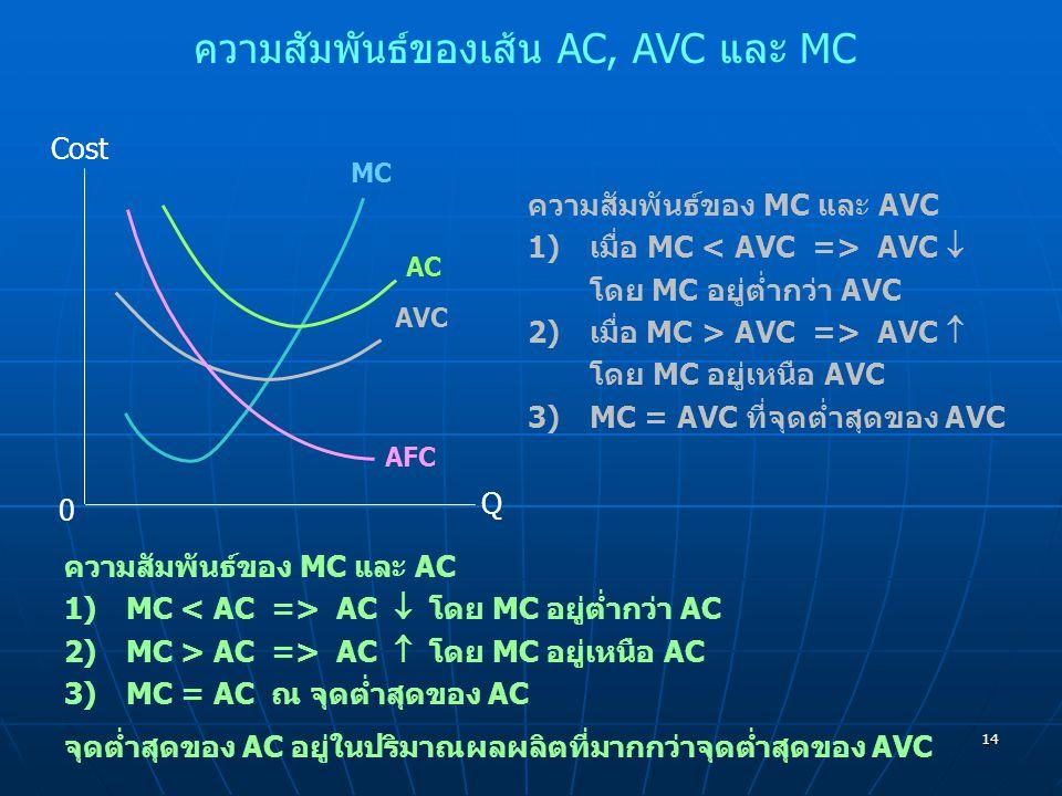 ความสัมพันธ์ของเส้น AC, AVC และ MC