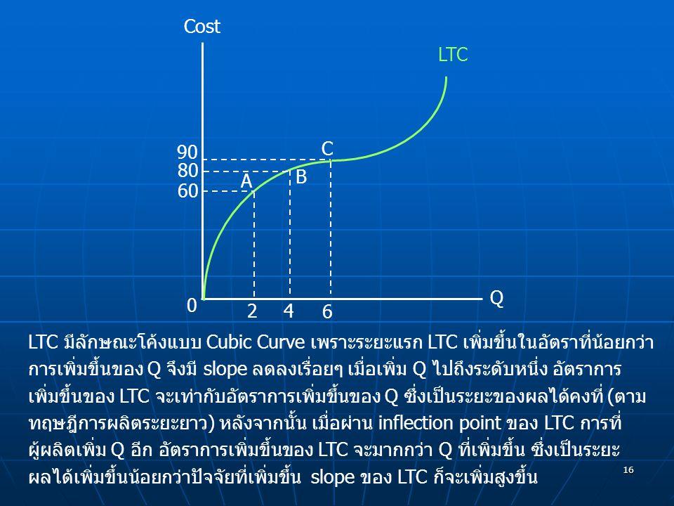 Cost LTC. 90. C. 80. B. A. 60. Q. 2. 4. 6.