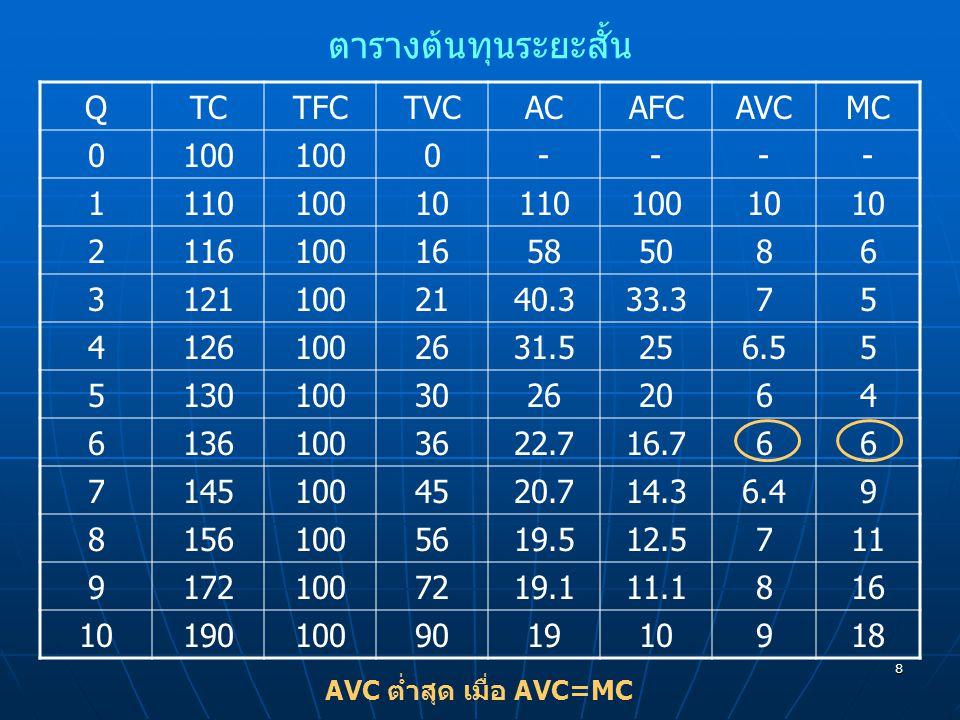 AVC ต่ำสุด เมื่อ AVC=MC