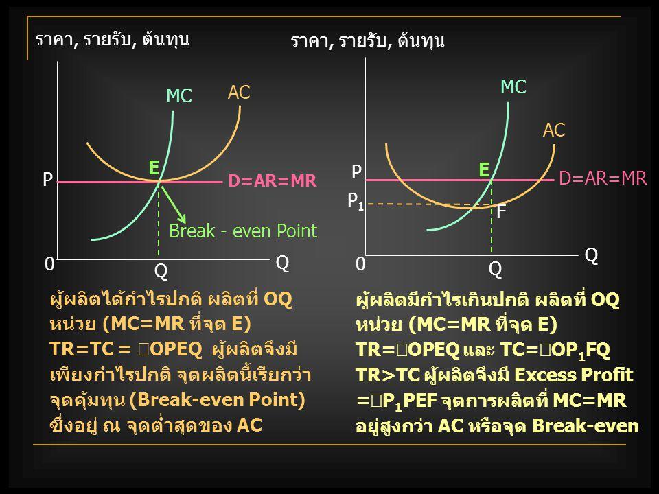 ผู้ผลิตได้กำไรปกติ ผลิตที่ OQ หน่วย (MC=MR ที่จุด E)